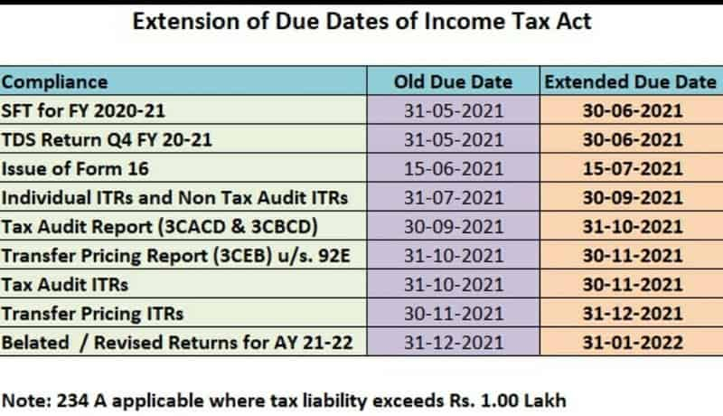 ITR, Tax Audit, TDS and various other due dates extended for FY 2020-21 (AY 2021-22):COVID-19 Relaxation